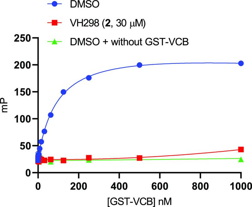 Determination of the binding affinity of BODIPY FL VH032 ( 5 , 10 nM) to GST–VCB in an FP assay with GST–VCB (1 to 2 dilutions; in the optimal concentration range of 0.03–1000 nM) + DMSO (total interactions), GST–VCB (1 to 2 dilutions; in the optimal concentration range of 0.03–1000 nM) + VH298 ( 2 , 30 μM) (i.e., GST–VCB-mediated nonspecific interactions), or DMSO without GST–VCB (i.e., background interactions) at a 90-min incubation time.