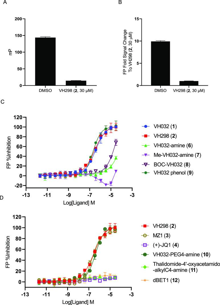 Activities of controls and selected VHL or non-VHL ligands in the BODIPY FL VH032 ( 5 )-mediated VHL FP assay with 10 nM BODIPY FL VH032 ( 5 ) and 100 nM GST–VCB at a 90-min incubation time. (A) FP assay signals of DMSO and VH298 ( 2 , 30 μM). (B) FP signal fold change from VH298 ( 2 , 30 μM) of DMSO and VH298 ( 2 , 30 μM). (C) FP dose–response curves of the VHL ligands VH032 ( 1 ), VH298 ( 2 ), VH032 amine ( 6 ), Me-VH032 amine ( 7 ), BOC-VH032 ( 8 ), and VH032 phenol ( 9 ). (D) FP dose–response curves of VH298 ( 2 ), MZ1 ( 3 ), and VH032-PEG4-amine ( 10 ) and of the non-VHL ligands (+)-JQ1 ( 4 ), thalidomide-4′-oxyacetamido-alkylC4-amine ( 11 ), and dBET1 ( 12 ).