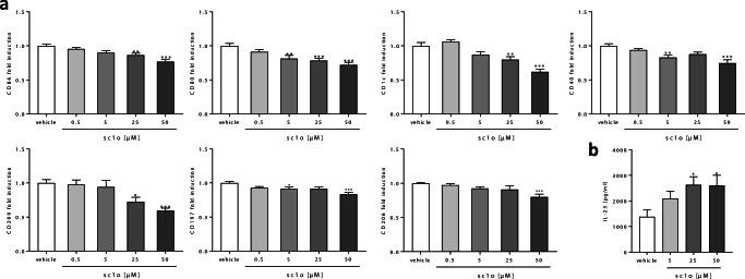 Effect of sc1o on activated MdDCs. Human monocytes were differentiated to MdDCs for 5 days with GM-CSF (10 ng/ml) and IL-4 (10 ng/ml). MdDCs were activated with a mixture of cytokines (TNF-α, IL-6, IL-1β) and PGE2 in the presence or absence of different concentrations of sc1o (0.5–50 μM) or a vehicle (DMSO) for 24 h. ( a ) Surface marker expression was measured with a MACSQuant® Analyser 10 in triplicate. Fold induction of the geometric mean of the fluorescence intensity was calculated by referring treated cells to vehicle controls ( n = 6 different blood donors in 5 separate experiments). ( b ) Released concentrations of IL-23 in the supernatant were measured with ELISA in triplicate ( n = 6 different blood donors in 5 separate experiments). For statistical analysis, a one-way ANOVA with Dunnett's multiple comparisons test ( a – b ) was used. Results are presented as means ± standard errors. * p