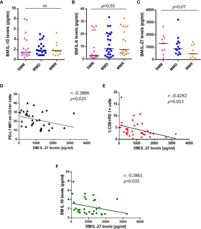 Anti-tumoral IL-27 BM serum levels are inversely correlated with PD-L1 expression on monocytes and %CD8 + PD-1 + cells. Dot plots represent median BM serum levels of IL-10 (A) , IL-6 (B) , and IL-27 (C) measured by ELISA in a subgroup of patients at different stages of disease ( p values calculated by Mann-Whitney test). (D) The graph shows a significant inverse correlation (r: −0.3886) between PD-L1 MFI on CD14+ cells and IL-27 BM serum levels in a total cohort of 33 patients with SMM and active MM. (E) IL-27 BM serum levels are inversely correlated with %CD8 + PD-1 + cells (r: −0.4292). (F) Inverse correlation between anti-tumoral IL-27 levels and immune-suppressive IL-10 is shown in the graph (r: −0.4292). ( p values calculated by Spearman's correlation). ns, not significant.