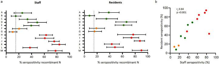 a) Summary data showing percentage IgG seropositivity against SARS-CoV-2 nucleocapsid (N) protein (Abbott®) and 95% confidence intervals for care home staff (left panel) and residents (right panel) for each care home (A-M). Dashed line indicates coincident estimated community seroprevalence in London [ 11 ]. b) Correlation of resident and staff seropositivity for each of the 13 care homes (Spearman rank correlation coefficient 0.84, p