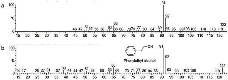 Mass spectrum for the compound at 6.52 min ( a ) and phenylethyl alcohol (PEA) with its structure ( b ).