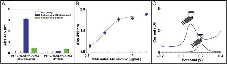 A) <t>ELISA</t> response for two different <t>PAb</t> anti-SARS-CoV-2 1 μg/mL (Sinobiological and ProSci) towards two different Spike proteins coated at 2 ng/mL. B) Binding curve of colorimetric ELISA for MAb anti-SARS-CoV-2 ranging from 0.12 – 2 μg/mL. Coating of Spike protein: 2 ng/mL. C) Electrochemical response using the MBs-based assay using CB-based modified electrode (blue line) and bare electrode (black line). The mean value (n = 3) with the corresponding standard deviation was reported for each measurement. (For interpretation of the references to color in this figure legend, the reader is referred to the Web version of this article.)