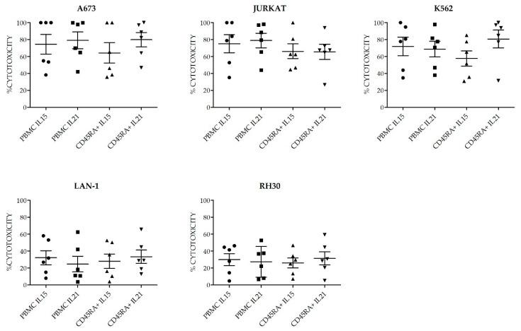 Cytotoxicity of NKAE cells expanded from PPBMC or CD45RA+ cells using K562mbIL15 or K562mbIL21 as aAPC. No differences in antitumor ability were observed among the different NKAE cell products. Error bars show mean ± SEM. E:T ratio was 2:1. Geometrical symbols represent individual data of NKAE obtained from different donors in the conditions specified in the X axis. Dots: PBMC+K562mbIL15; Squares: PBMC+ K562mbIL21, triangles: CD45RA+ K562mbIL15, inverted triangles: CD45RA+ K562mbIL21.