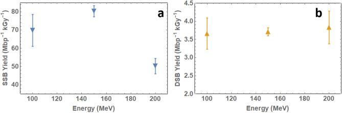 ( a ) Single-strand break yields and ( b ) double-strand break yields for 100–200 MeV electron beam irradiation of dry pBR322 plasmid DNA based on McMahon data fitting 32 .