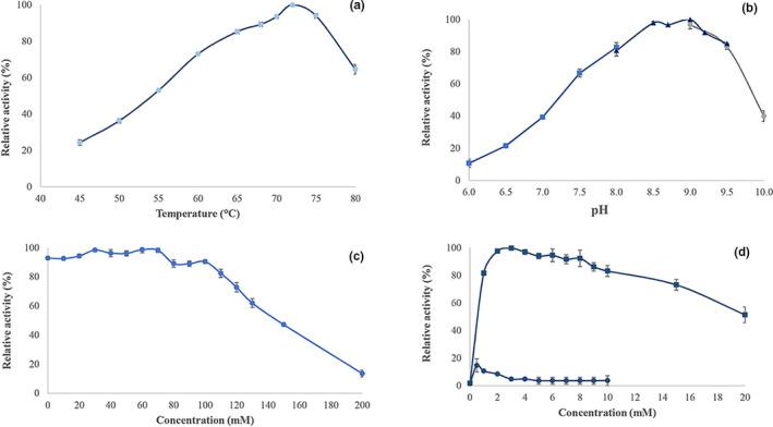Properties of Ts K1 DNA polymerase. (a) Effect of temperature on Ts K1 DNA polymerase activity; (b) effect of pH on Ts K1 DNA polymerase activity in MOPS‐NaOH (■), Tris‐HCl (▲), and glycine‐NaOH (●) buffers; (c) effect of KCl concentration on Ts K1 DNA polymerase activity; and (d) effect of the divalent cations Mg 2+ (■) and Mn 2+ (●) on Ts K1 DNA polymerase activity. Each point represents the average of 3 measured values, and error bars represent the standard deviation between these 3 values