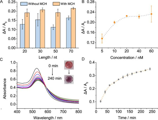 Optimization of the detection conditions. (A) Influences of MCH treatment and substrate length to the colorimetric assays. The UV–vis absorption spectra were obtained after 1 h of reaction. 4 μL of Cas12a (1 μM) and 8 μL of crRNA (1 μM) were pre-incubated for 10 min before they were mixed with 8 μL of target (ORF1ab segments, 1 μM) in a 100 μL reaction system including 80 μL AuNP probes. (B) Concentration-dependent effect of Cas12a/crRNA on the readout signals. (C) and (D) Reaction time optimization. UV–vis absorption spectra were recorded at an interval of 20 min. The error bars represented the standard deviations of three repetitive experiments.