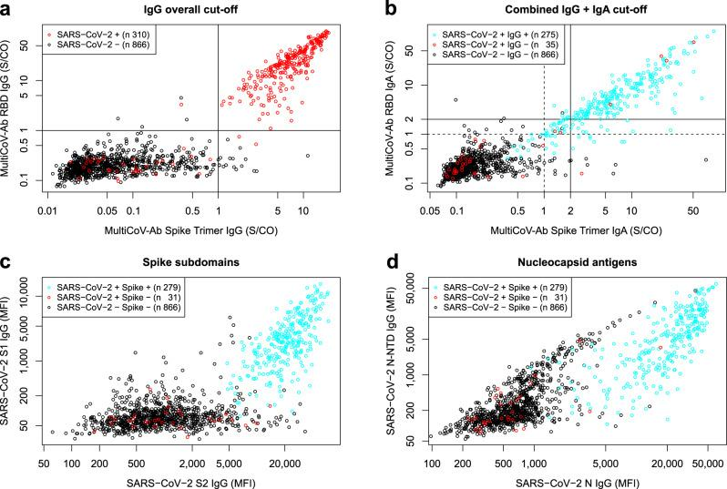 Combination of 2 spike protein variants and isotype profiling by multiplex assay increases accuracy to identify SARS-CoV-2 antibody-positive individuals. a , b Scatterplot detailing MultiCoV-Ab cut-offs. Signal to cut-off (S/CO) values are displayed for Spike Trimer against RBD on a logarithmic scale. For IgG ( a ), cut-offs are visualized by straight lines and SARS-CoV-2-infected and uninfected samples are separated by color (black circles – SARS-CoV-2-uninfected; red circles – SARS-CoV-2-infected). For IgA ( b ) cut-offs are visualized as dashed lines and S/CO of 2 used for the combined cut-off is shown as straight lines. SARS-CoV-2-infected samples are split into IgG-positives and -negatives by color as indicated in the plot. c , d Scatterplots display IgG response to additional SARS-CoV-2 antigens contained in the MultiCoV-Ab panel: MFI for spike subdomains S1 vs S2 ( c ) or nucleocapsid antigens N vs N-NTD ( d ) are displayed on a logarithmic scale. SARS-CoV-2-uninfected samples are distinguished from SARS-CoV-2-infected and MultiCoV-Ab classification into positives or negatives as indicated by color. Source data are provided as a Source Data file.