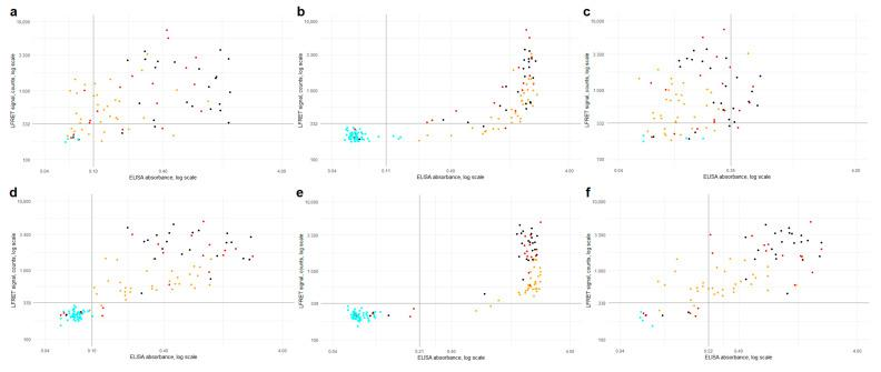 ELISA ( x -axis) vs. LFRET ( y -axis) results by disease severity. ( a ) Anti-NP IgA ELISA vs. anti-NP LFRET (N = 81, R = 0.25). ( b ) anti-NP IgG ELISA vs. anti-NP LFRET (N = 129, R = 0.62). ( c ) anti-NP IgM ELISA vs. anti-NP LFRET (N = 81, R = 0.13). ( d ) anti-SP IgA ELISA vs. anti-SP LFRET (N = 129, R = 0.53). ( e ) anti-SP IgG ELISA vs. anti-SP LFRET (N = 129, R = 0.62). ( f ) anti-SP IgM ELISA vs. anti-SP LFRET (N = 81, R = 0.56). Color of the dot indicates <t>SARS-CoV-2</t> PCR result and disease severity: cyan = PCR negative; yellow = non-hospitalized, PCR-positive; red = non-ICU hospitalized, PCR positive; black = hospitalized in ICU, PCR positive. Horizontal and vertical black lines indicate LFRET and ELISA cutoffs. On the x -axis, ELISA absorbance on a logarithmic scale and on the y -axis, LFRET signal on a logarithmic scale. SP = spike glycoprotein. NP = nucleoprotein. LFRET = protein L–based time-resolved Förster resonance energy transfer immunoassay. ELISA = enzyme immunoassay. R = Pearson's correlation coefficient.