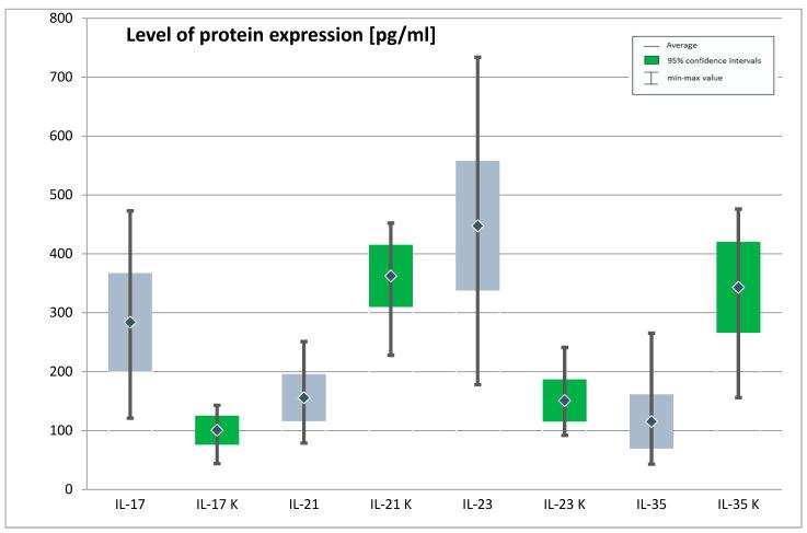 Expression of genes IL-17, IL-21, IL-23, IL-35 at protein level in the study and control group (IL-17—Interleukin 17, IL-21—interleukin 21, IL-23—interleukin 23, IL-35—interleukin 35, K—control group). The figure shows the arithmetic mean, minimum and maximum values of gene expression with confidence intervals of 95%.