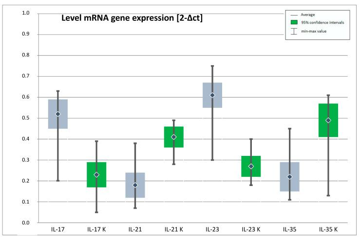 Expression of genes IL-17, IL-21, IL-23, IL-35 at the mRNA level in the study and control group (IL-17—interleukin 17, IL-21—interleukin 21, IL-23—interleukin 23, IL-35—interleukin 35, K- control group). The figure shows the arithmetic mean, minimum and maximum values of gene expression with confidence intervals of 95%.