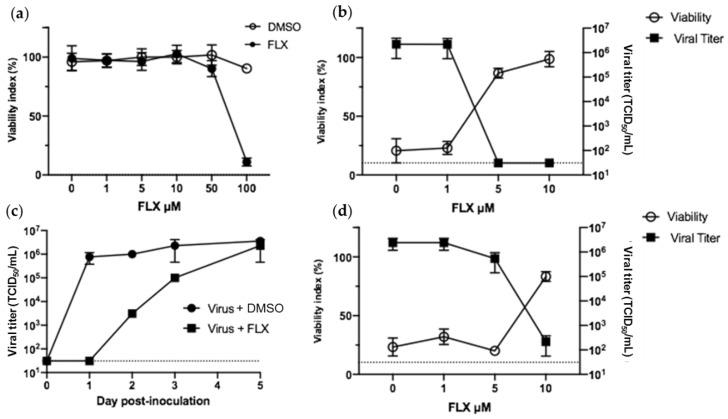 Fluoxetine (FLX) can inhibit the replication of severe acute respiratory syndrome coronavirus 2 (SARS-CoV-2) and CV-B4 E2 in Vero E6 cells. Vero E6 cells were seeded in 24-well plates at 10 5 cells per well. ( a ) DMSO or various concentrations of FLX dissolved in DMSO were added to cell cultures to determine the cytotoxic concentrations. Cell viability was assessed using the Orangu assay after 72 h. Optical density values are normalized using the viability value of uninfected cells (mock = 100%). ( b ) Vero E6 cells were inoculated with CV-B4 E2 at MOI 0.01 and various concentrations of FLX dissolved in DMSO were added to cell cultures at non-cytotoxic concentrations; the cells were washed 2 h post-inoculation (DMSO conditions not shown). ( c ) Cell cultures were inoculated with SARS-CoV-2 at MOI 0.01 and 10 μM of FLX; cells were washed 2 h post-inoculation. ( d ) Vero E6 cells were inoculated with SARS-CoV-2 at MOI 0.01 and various concentrations of FLX dissolved in DMSO at non-cytotoxic concentrations. The cells were washed 2 h post-inoculation, and either FLX was added at the same concentration or DMSO (DMSO conditions not shown). Day 2 post-infection, cell viability was expressed as % compared with uninfected FLX-treated cells and levels of infectious particles were determined using the endpoint dilution assay. The Spearman–Karber method was used to determine the tissue culture 50% infectious dose (TCID 50 /mL). The results are expressed as the mean ± SD of three independent experiments.