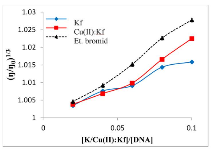 Relative viscosity of CT-DNA in buffer (5 mM TRIS, 50 mM NaCl, pH 7.2) influenced by increasing concentration of free kaempferol and Cu-kaempferol complex at 25 ± 0.1 °C compared to ethidium bromide (EtBr).