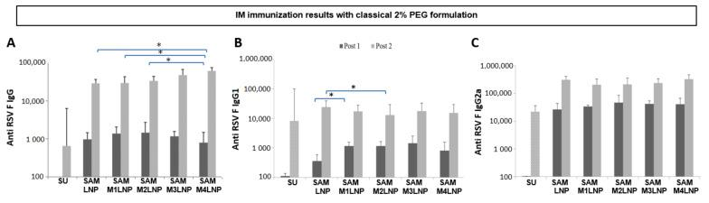 Immunization titers of RSV F SAM antigen formulated with classical 2% PEG LNP and MLNP formulations and administered through IM route. Median IgG ( A ), IgG1 ( B ), and IgG2a ( C ) titers, considering non adjuvanted subunit (SU) group as control. * p
