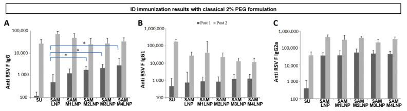 Immunization titers of RSV F SAM antigen formulated with classical 2% PEG LNP and MLNP formulations and administered through ID route. Median IgG ( A ), IgG1 ( B ), and IgG2a ( C ) titers, considering non adjuvanted subunit (SU) group as control. * p