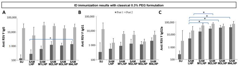 Immunization titers of RSV F SAM antigen formulated with classical 0.3% PEG LNP and MLNP formulations and administered through ID route. Median IgG ( A ), IgG1 ( B ), and IgG2a ( C ) titers, considering non adjuvanted subunit (SU) group as control. * p