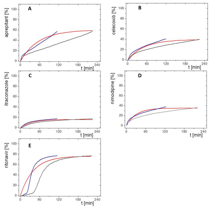 Comparisons of in vivo absorption profiles (%) and relative in vitro partitioning profiles of the 10 mg in vitro dose (%) plotted against time (min) without lag-time for ( A ) aprepitant; ( B ) celecoxib, ( C ) itraconazole; ( D ) nimodipine; ( E ) ritonavir; red line: fraction absorbed time profile in vivo; blue line: relative organic partitioning profiles corrected by Levy plot (t(Levy) = t × 0.51); grey line: untreated relative organic partitioning profiles.