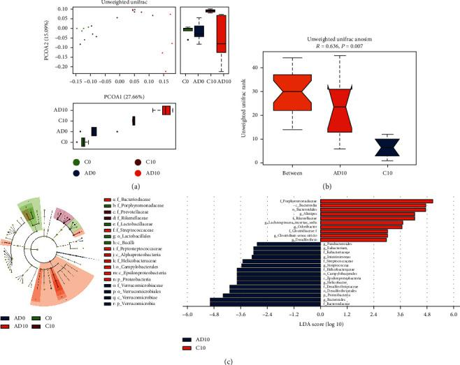 The alteration of gut microbiota during colitis-associated cancer development. (a) The PCoA plot showed a significant distinction in microbial composition among the two groups at 10 weeks. (b) Unweighted Unifrac Anosim analysis suggested a reasonable grouping after AOM/DSS treatment. (c) The LefSe analysis listed bacteria with significant differences at different levels in each group. C0 and C10: control group at 0 and 10 weeks. AD0 and AD10: AOM/DSS group at 0 and 10 weeks. n = 5 in each group.