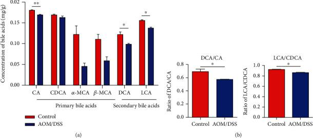 The bile acid profile alteration in feces after AOM/DSS treatment. (a) Levels of fecal bile acids including CA, DCA, and LCA were reduced in the AOM/DSS group. (b) The conversion of primary bile acids to secondary bile acids was reduced in the AOM/DSS group, as evidenced by a decreased ratio of DCA/CA and LCA/CDCA. ∗ p