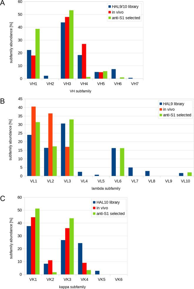 Use of V region genes in human anti-SARS-CoV-2 antibodies. Comparison of the distribution of V region gene subfamilies in the universal HAL9/10 library 50 , the in vivo distribution of subfamilies 82 , and the distribution of antibodies against S1 selected from HAL9/10. A Abundance of VH, B Vκ, and C Vλ.