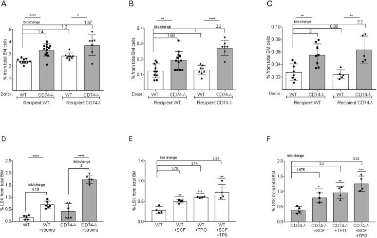 CD74 −/− HSPC expansion is cell intrinsic. Lethally irradiated WT or CD74 −/− mice were transplanted with either WT or CD74 −/− total BM cells. Long-term reconstitution was evaluated 16 weeks posttransplantation. Percent of total BM cells was calculated for (A) LIN -; Data A in S2 Data (B) LSK; Data B in S2 Data and (C) CD34-/LSK; Data C in S2 Data n = 5–12. Bars show SEM. Unpaired two-tailed t test *