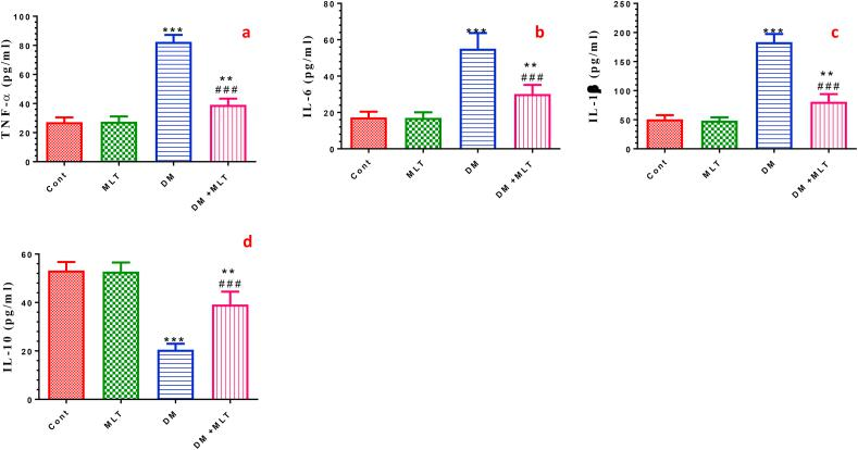 Effect of DM and MLT on the serum levels of pro-inflammatory mediators. Tumor necrosis factor alpha (TNF-α) (a), interleukin 6 (IL-6) (b), interleukin 1 beta (IL-1β) (c) and anti-inflammatory cytokine interleukin 10 (IL-10) (d) of rats in the different groups. Values are expressed as means ± SEM; (n = 5). (∗, ∗∗ and ∗∗∗ indicate statistical significance at P