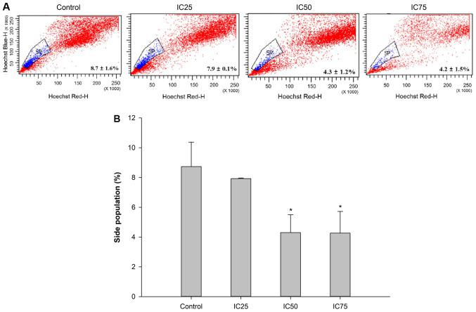 SP analysis following the treatment with different concentrations of C5E. PANC1 cells were treated with C5E at the IC 25 , IC 50 and IC 75 doses for 72 h. (A) Proportion of SP and non-SP cells was analyzed in the presence of Hoechst 33342 or Hoechst 33342 plus verapamil on a FACSAria flow cytometer. (B) Quantification of the SP in each treatment group from part (A). *P
