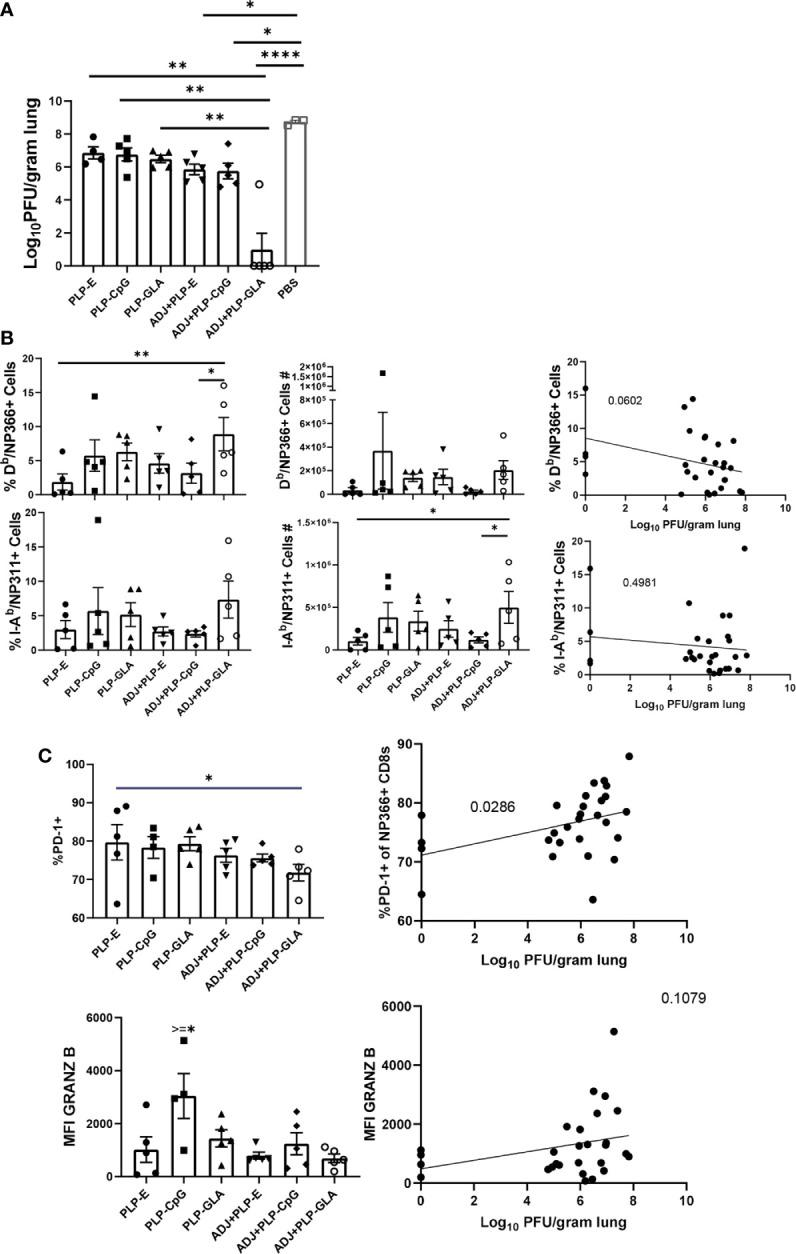 Vaccine-induced protective immunity influenza virus. Cohorts of mice were vaccinated twice, as described in Figure 2 . At 101 days after booster vaccination, mice were challenged with H1N1/PR8 strain of influenza A virus; unvaccinated mice were challenged as controls. Viral titers were quantified in the lungs on D6 after challenge (A) . Percentages or numbers of NP366-specific CD8 T cells and NP311-specific CD4 T cells in lungs (B) . Graphs show percentages of cells among the gated NP366-specific CD8 T cells or expression levels of granzyme B in the gated NP366-specific CD8 T cells (C) . Data are representative of two independent experiments. *, **, ***, and **** indicate significance at P
