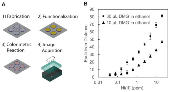( A ) Illustration of the procedures for the colorimetric assay of Ni (II) ion. (1) Fabrication: the 3D-PAD was fabricated by FDM printing. (2) Functionalization: the surface of the wells of the 3D-PAD was functionalized with 3-aminopropyl triethoxysilane (APTES) and <t>dimethylglyoxime</t> <t>(DMG)</t> dissolved in ethanol. (3) Colorimetric Reaction: aqueous solutions of Ni (II) ion were added in the 3D wells and dried in an oven, and pink DMG–Ni (II) complexes were formed. (4) Image Acquisition: the device was placed in a blackened carton box for the observation. The images of the 3D-PAD were taken with an iPhone XR camera for analysis. ( B ) Plots showing the color intensity of DMG-Ni (II) complexes with respect to the concentration of Ni (II) ions (with the log scale in the horizontal axis). Two volumes of DMG in ethanol (30 μL and 10 μL, 10 mg/mL) were tested to functionalize the cellulose in the 3D wells. The colors of the well on the 3D-PAD were measured from the RGB values of the acquired images (n = 4).