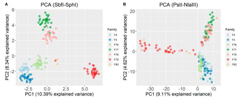 Principal component analysis for ( A ) SbfI-SphI and ( B ) PstI-NlaIII genotyping scenarios. The represented population is the intersection ( n = 175) of the individuals that were genotyped in both scenarios.
