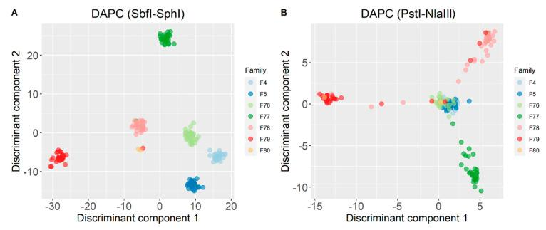 Discriminant analysis of principal components (DAPC) for ( A ) SbfI-SphI and ( B ) PstI-NlaIII genotyping scenarios. The represented population is the intersection ( n = 175) of the individuals that were genotyped in both scenarios.