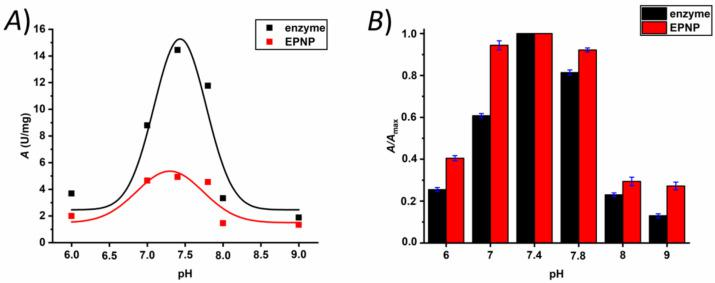 Enzymatic activity ( A ) and the relative activity ( B ) of α-chymotrypsin (black) and the enzyme–polymer nanoparticle (red) as a function of pH.