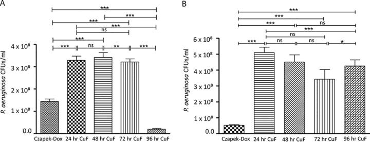 A , Changes in growth of a 24-hour P. aeruginosa culture incubated with sterile Czapek-Dox media (control) or 24-hour, 48-hour, 72-hour or 96-hour A. fumigatus wild-type CuF for 24 h. Maximum growth increase was observed in bacteria exposed to the 48-hour CuF and growth inhibition was observed in bacteria incubated with 96-hour CuF. B , Changes in growth of a 24-hour P. aeruginosa culture incubated in sterile Czapek-Dox media, or 24-hour, 48-hour, 72-hour or 96-hour A. fumigatus Δ giZ CuF for 24 h. Growth was not inhibited by the 96-hour Δ gliZ CuF.