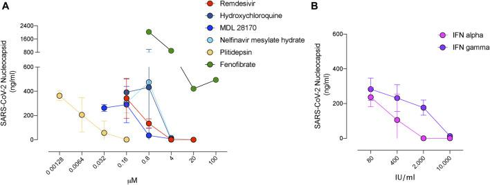 Decreased release of SARS-CoV-2 in the presence of inhibitors with antiviral activity. (A) . Viral release to the supernatant in the presence of the indicated compounds added at increasing concentrations 3 days post-infection of Vero E6 cells. SARS-CoV-2 nucleoprotein was detected with an ELISA at concentrations were drugs were nontoxic. Mean and s.e.m. from two experiments. (B) . Viral release to the supernatant in the presence of the indicated interferons as described in A. Mean and s.e.m. from one experiment.