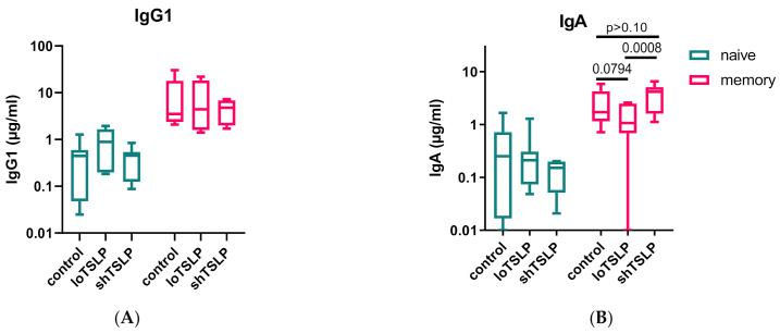 IgG and IgA production by naïve and memory B cells stimulated with loTSLP or shTSLP. Naïve and memory B cells were stimulated for 11 days using the T cell dependent protocol and supernatants analyzed for concentrations of IgG1 ( A ) and IgA ( B ). Boxplots show mean, second, and third (box) and first and fourth percentile of seven donors tested in two independent experiments.