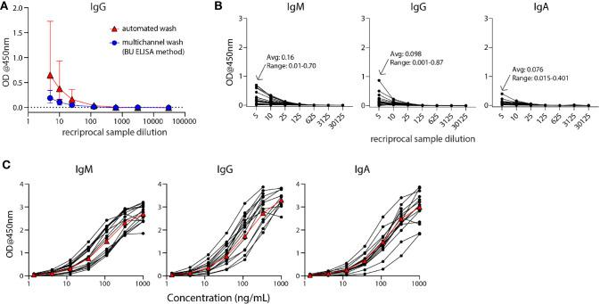 The modified ELISA (BU ELISA) protocol exhibits low background signal at high sample concentration and use of SARS-Cov-2 RBD-recombinant antibody standard curves allows for accurate sample quantification via accounting for OD drift between experimental runs. (A) Dilution curves of buffer only coated wells from five donor samples after using an automated plate washer or the BU ELISA method of multichannel plate washing. Experiment was performed once. (B) Representative dilution curves of buffer only coated wells from 30 subjects, average and range of 1:5 sample dilution for each isotype from all subjects; IgM, IgG, and IgA were detected in individual assays. (C) Representative IgM, IgG, and IgA standard curves from 15 different experimental runs are shown. The average of all runs shown as red triangles.