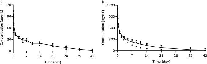 Serum concentration vs. time profiles of CA521 FALA in mice and rhesus monkeys. a Four mice were administered intravenously at a dose of 10 mg/kg with CA521 FALA . Antibody concentrations in serum were determined in Elisa with <t>SARS-CoV-2</t> (2019-nCoV) spike protein as the capture reagent. b Three healthy rhesus monkeys were administered intravenously at a dose of 50 mg/kg with CA521 FALA . The antibody concentration in serum at different time points were determined in Elisa with SARS-CoV-2 (2019-nCoV) spike protein as the capture reagent. The main PK kinetic parameters were calculated using Phoenix WinNonlin.