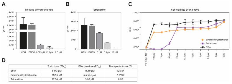 Validation with authentic pathogenic viruses. ( A , B ) Vero E6 cells were pre-incubated with emetine dihydrochloride (panel A), or tetrandrine (panel B) at the indicated concentrations for 45 min at 37 °C, followed by HTNV infection for 1 h at 37 °C. Cells were subsequently washed once with medium and incubated with medium containing appropriate drug concentrations for 48 h. Infection levels were assessed by RT-qPCR. Data are means + SD ( n = 3) of genome per ml. ( C ) Cell viability over two days. Monolayers of Vero E6 cells were treated with the indicated concentration of emetine dihydrochloride or tetrandrine under the assay conditions ( A , B ). After 48 h, intracellular ATP levels were measured using CellTiter-Glo ® assay. Data are means ± SD ( n = 3) of relative light units (RLU). ( D ) Calculation of the therapeutic index (TI). The therapeutic index is defined as toxic dose (TD 50 )/effective dose (ED 50 ).