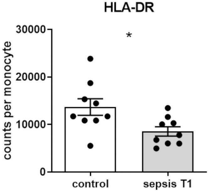 HLA-DR expression on monocyte surface. Surface expression of HLA-DR on CD14 ++ -monocytes at the time of sepsis diagnosis (T1) compared to matched control patients analyzed in whole blood samples using flow cytometry (p