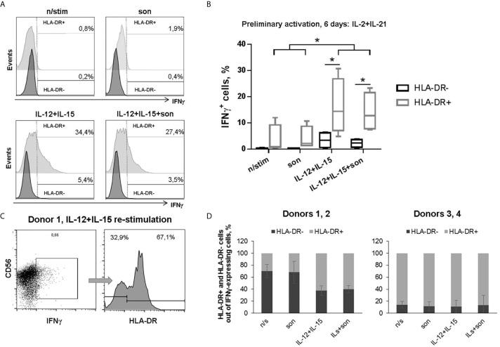 | Production of IFNγ by HLA-DR + and HLA-DR – NK cells after 6 days incubation with IL-2+IL-21 and re-stimulation with IL-12+IL-15 and 2 μg/ml sonicate. (A) Representative staining and (B) summarized data of four independent experiments are shown: median, 10-90% percentile and scatter. Statistical difference was evaluated by paired t-test, *p