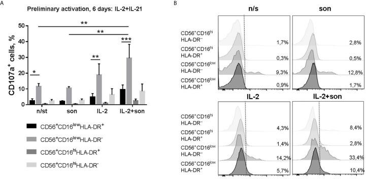 | Degranulation activity of CD56 + CD16 low HLA-DR + , CD56 + CD16 low HLA-DR – , CD56 + CD16 hi HLA-DR + and CD56 + CD16 hi HLA-DR − NK cells after 6 days incubation with IL-2+IL-21 and re-stimulation with IL-2 and 2 μg/ml sonicate. (A) Summarized data of three independent experiments (Mean ± SEM) and (B) representative staining are shown. Statistical difference was evaluated by two-way ANOVA., *p