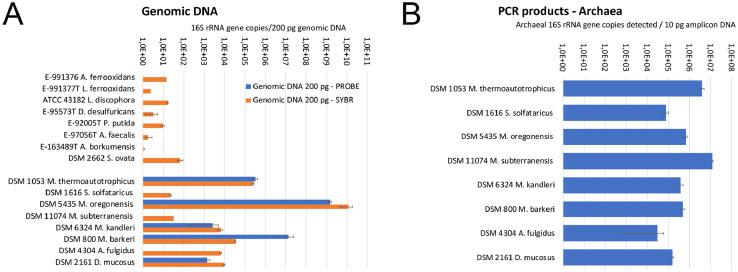 The detection of amplification by qPCR from A) genomic DNA and B) 16S rRNA gene amplicon, using annealing temperature 57 °C. In A) the orange bars show the amplification detected using fluorescent dye (Sybr) and the blue bars show the detection using a probe specific to archaeal 16S rRNA genes from 200 pg genomic DNA. In B) the detection was tested using a PCR amplicon as template in order to have equal number of targets in all reactions. The DNA concentration/reaction in B was approximately 0.01 pg/reaction and the probe was used for detection.
