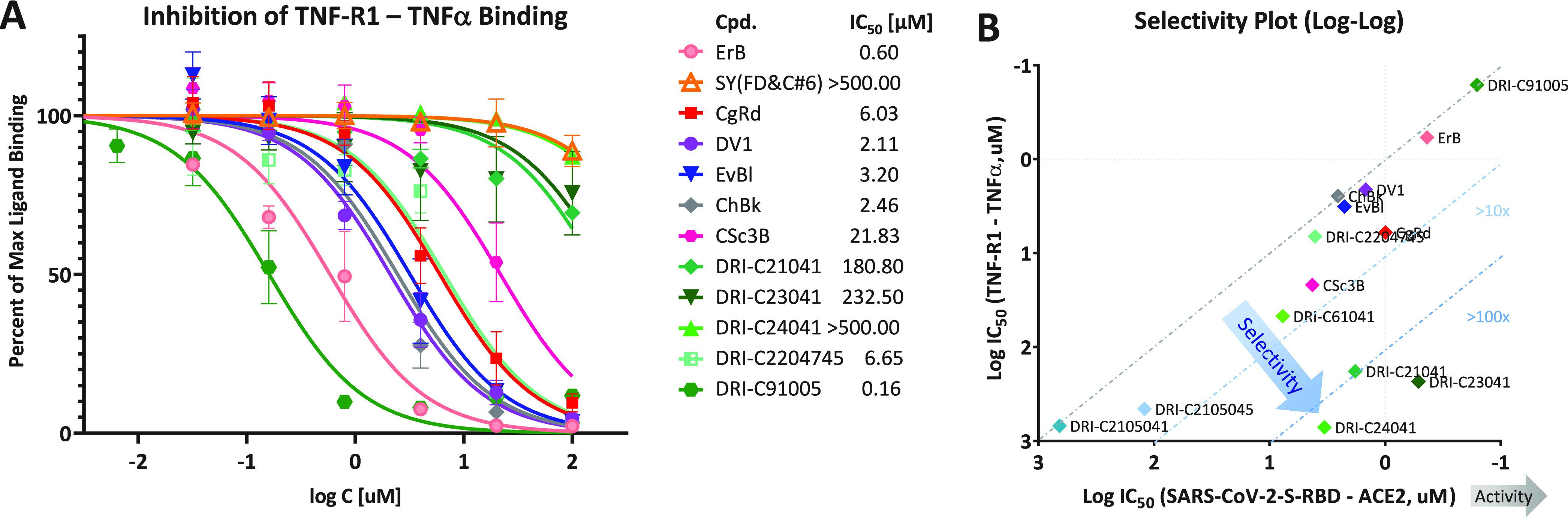 Concentration-dependent inhibition of TNF-R1–TNFα binding by compounds of the present study and corresponding selectivity plot. (A) Concentration–response curves obtained for the inhibition of this important TNF superfamily PPI in similar cell-free ELISA-type assay as used for the CoV-S–ACE2 PPIs to assess selectivity. Data and fit as before ( Figure 3 ). As the IC 50 values indicate, some of the DRI-C compounds showed more than 100-fold selectivity in inhibiting the CoV-S PPI vs the TNF PPI. (B) Selectivity plot comparing inhibitory activity (as quantified by log IC 50 ) against the TNF-R1–TNF-α interaction with that against the desired PPI target (SARS-CoV-2-S-RBD–hACE2). Active and selective compounds are clustered in the lower right corner as highlighted by the trend-indicating arrows.
