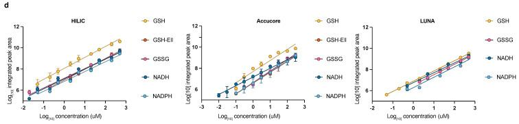 A method to quantify redox metabolites by LC-MS; ( a,b ) Retention times and sensitivity comparison between three HILIC-based chromatography methods. Chromatographic runs were carried out on either ZIC-pHILIC (ZIC), Accucore-NH2 (ACC), or LUNA-NH2 (LUNA) with 20 min, 20 min, or 25 min linear gradients, respectively. Overlaid peaks are shown for the indicated range of ( a ) polar metabolite standards (see Table S1 for further details) and ( b ) GSH, GSH derivatized with Ellman's (GSH-Ell), GSSG, NADH, and NADPH. Redox metabolites were diluted in 25 mM Ammonium Acetate and 2.5 mM Na-Ascorbate in water. Standards were dissolved in extraction buffer B (as detailed in Section 2.2 ); ( c ) Optimization of HESI parameters on orbitrap mass spectrometer for the indicated metabolites using ZIC-pHILIC chromatography and standards. Graphs represent integrated areas of chromatographic peaks under changing parameters for capillary temperature or S-lens; ( d ) Limit of detection and linearity for individual redox molecules. Presented are the average values and standard deviation.