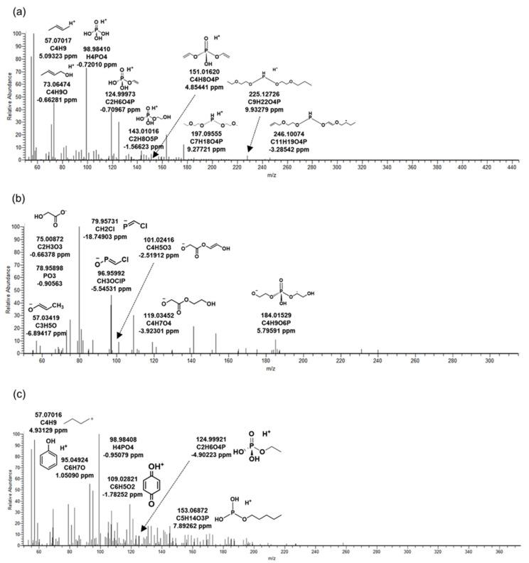 MS/MS fragments at oxidative biotransformation products of organophosphate flame retardants generated in biological reactor from wastewater treatment plant. ( a ) TB_414: biotransformation product (BTP) of tris (2-butoxyethyl) phosphate, ( b ) TC_290: BTP of tris (1-chloro-2-propyl) phosphate, ( c ) TP_342: BTP of triphenyl phosphate.