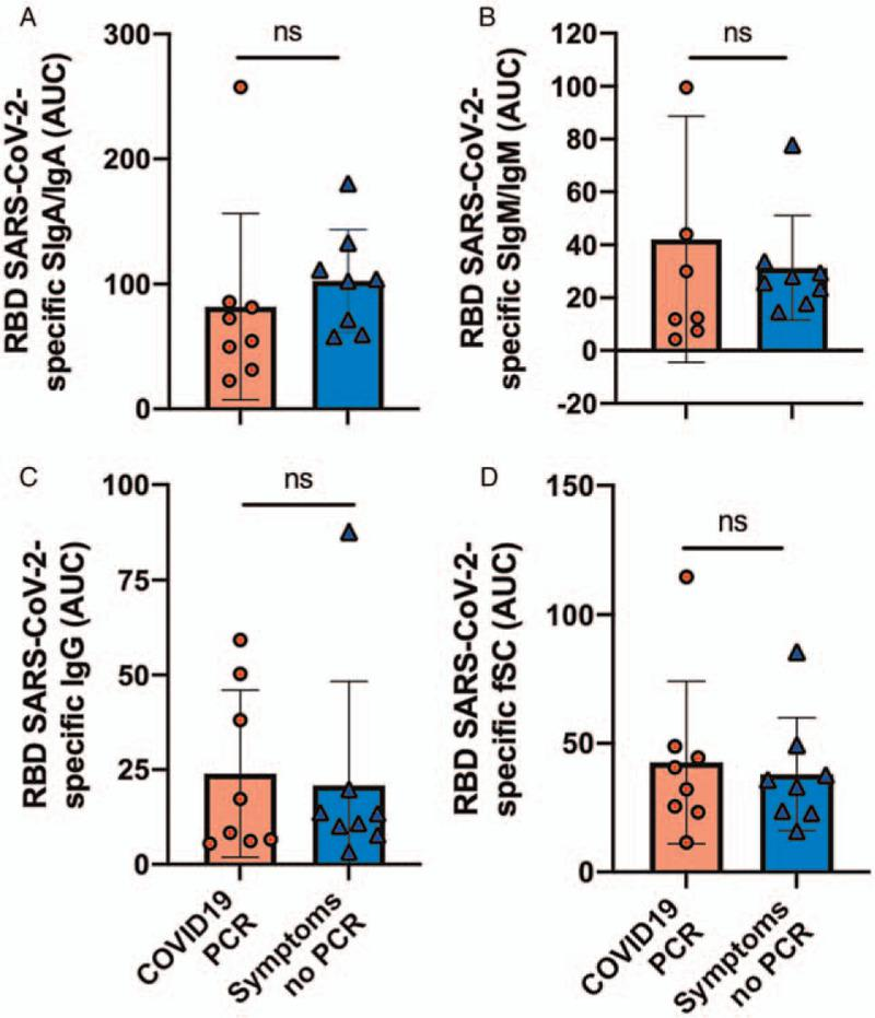 Comparison of titers (area under the curve [AUC]) in human milk antibodies specific to the receptor-binding domain (RBD) of SARS-CoV-2 between mothers with confirmed COVID-19 PCR test and mothers with viral symptoms without PCR testing. (A) Secretory IgA (SIgA)/IgA; (B) secretory IgM (SIgM)/IgM; (C) IgG; (D) free secretory component (fSC). Mann-Whitney test was used to compare the two groups. Values are means ± SD, n = 8 for mothers with confirmed COVID-19 PCR test and n = 8 for mothers with viral symptoms associated with COVID-19 infection. AUC was calculated using six serial dilutions (5× to 160×) in duplicate for each milk sample. COVID-19 = coronavirus disease 2019; IgA = immunoglobulin A; IgG = immunoglobulin G; IgM = immunoglobulin; SARS-CoV-2 = severe acute respiratory syndrome coronavirus 2; SD = standard deviation.
