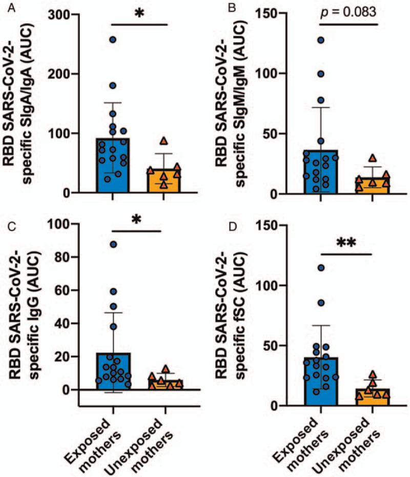 Comparison of titers (area under the curve [AUC]) in human milk antibodies specific to the receptor-binding domain (RBD) of SARS-CoV-2 between COVID-19 exposed mothers and unexposed mothers. (A) Secretory IgA (SIgA)/IgA; (B) secretory IgM (SIgM)/IgM; (C) IgG; (D) free secretory component (fSC). Mann-Whitney test was used to compare the two groups. Values are means ± SD, n = 16 for COVID-19 exposed mothers (n = 8 for mothers with confirmed COVID-19 PCR test and n = 8 for mothers with viral symptoms associated with COVID-19 infection) and n = 6 for unexposed mothers (control 2018). Mann-Whitney test was used to compare the two groups. Values are means ± SD. AUC was calculated using six serial dilutions (5× to 160×) in duplicate for each milk sample. COVID-19 = coronavirus disease 2019; IgA = immunoglobulin A; IgG = immunoglobulin G; IgM = immunoglobulin; SARS-CoV-2 = severe acute respiratory syndrome coronavirus 2; SD = standard deviation.