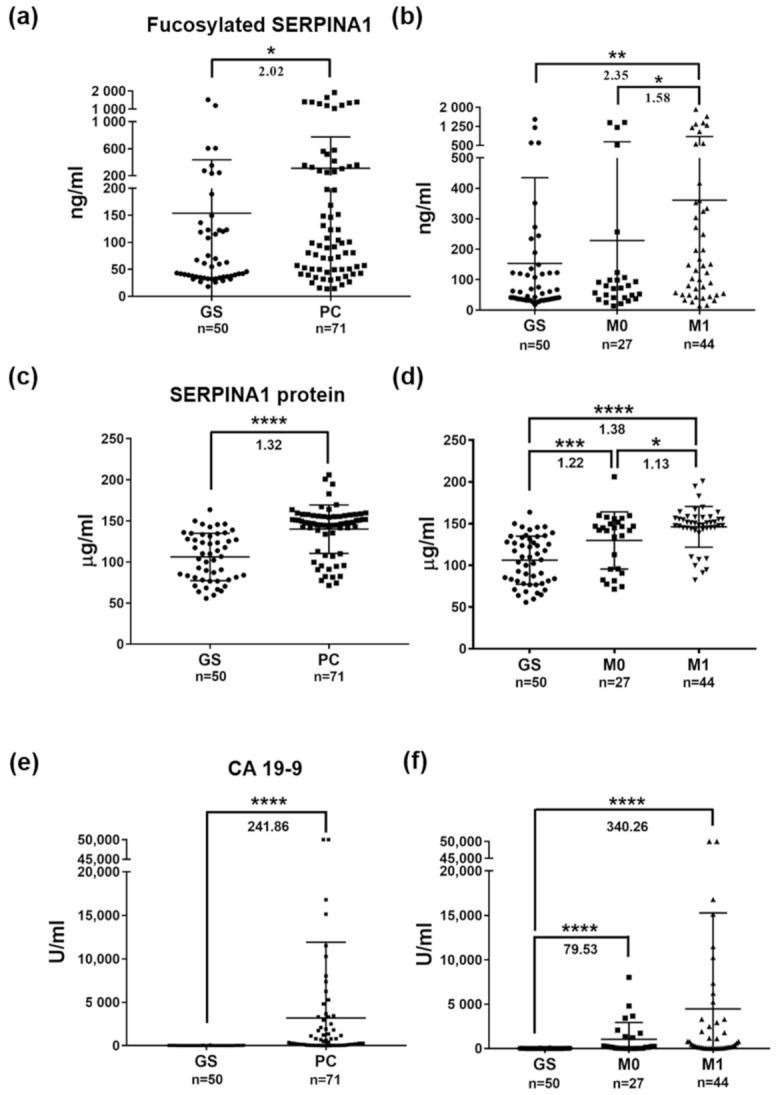 Plasma levels of fuco-SERPINA1, SERPINA1 and CA19-9 measured in enrolled subjects. ( a , b ) Levels of fuco-SERPINA1 measured in plasma specimens from GS and PC patients using AAL-based reverse lectin ELISA. ( c , d ) Levels of SERPINA1 protein measured in plasma specimens from GS and PC patients using commercial ELISA kits. ( e , f ) Levels of CA19-9 measured in plasma specimens from GS and PC patients using ECLIA. The horizontal lines indicate mean ± S.D. *, p ≤ 0.05; **, p ≤ 0.01; ***, p ≤ 0.001; ****, p ≤ 0.0001.