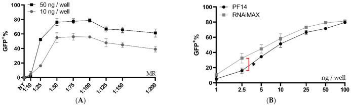 Ratio and dose testing of Cas9 RNP complexed with PF14 in a DMEM/PVA-PEG buffer. ( A ) Ratio testing, RNP: PF14, using 10 and 50 ng Cas9 (0.61 or 2.8 nM Cas9) per well in HEK293T SL cells. n = 3 for 10 ng, n = 2 for 50 ng. There was no statistical difference ( p > 0.05) of MR between 1:50 to 1:200 for the 10 ng dose as analysed by analysis of variance (ANOVA), followed by Tukey's post-hoc test. ( B ) Dose titration of RNP-PF14 (MR 1:100 RNP: PF14) plotted together with RNAiMAX. Doses ranging from 1 ng (0.06 nM) to 100 ng (5.18 nM) per well of HEK293T SL cells. Linear y -axis against log 10 x -axis. There was a significant difference (*, p = 0.0101) between RNAiMAX and PF14 at 2.5 ng per well, the remaining doses showed no significant difference, as analysed by two-way ANOVA followed by Bonferroni's multiple comparison test, n = 3.