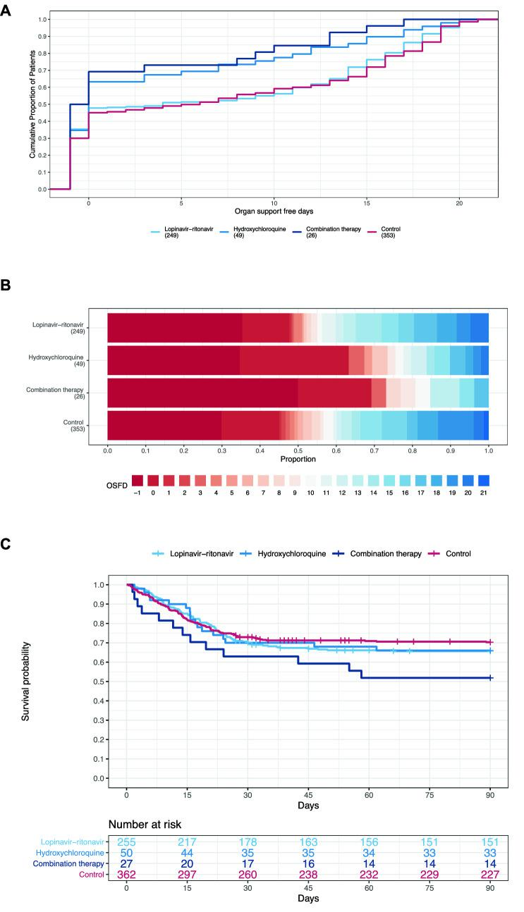 """Organ support-free days and mortality. A Organ support-free days in patients allocated to lopinavir-ritonavir, hydroxychloroquine, combination therapy and control among critically ill patients in the COVID-19 Antiviral Therapy Domain of the REMAP-CAP trial. Distributions of organ support-free days are displayed as the cumulative proportion ( y axis) for each study group by day ( x axis). Curves that rise more slowly are more favorable. The height of each curve at """" − 1"""" indicates the in‐hospital mortality for each intervention. The height of each curve at any time point indicates the proportion of patients who had that number of organ support-free days or fewer. The difference in the height of the curves at any point represents the difference in the percentile in the distribution of organ support-free days associated with that number of days alive and free of organ support. B Organ support-free days are displayed as horizontally stacked proportions by study group. Red represents worse values and blue represents better values. On primary analysis of organ support-free days, the three interventions decreased organ support-free days compared to control, with corresponding median adjusted ORs and 95% credible intervals of 0.73 (0.55–0.99), 0.57 (0.35–0.83) and 0.41 (0.24–0.72), respectively, yielding high posterior probabilities of futility (99% or greater) and high posterior probabilities of harm compared to control (98%, 99.9% and > 99.9%, respectively). C Empirical distribution of survival for lopinavir–ritonavir, hydroxychloroquine, combination therapy and control. Lopinavir-ritonavir, hydroxychloroquine and combination therapy resulted in reduced survival over 90 days compared to control, with adjusted median hazard ratios (95% CrI) of 0.83 (0.65, 1.07), 0.71 (0.45, 0.97), 0.58 (0.36, 0.92), yielding high probabilities of harm compared with control of 92% and 98.4% and 98.7%, respectively"""